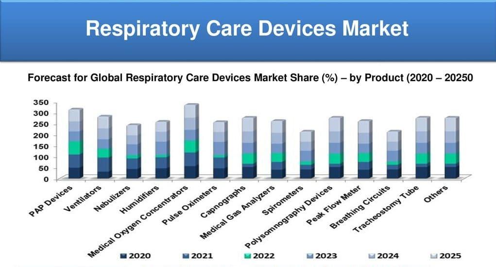 Respiratory care global market