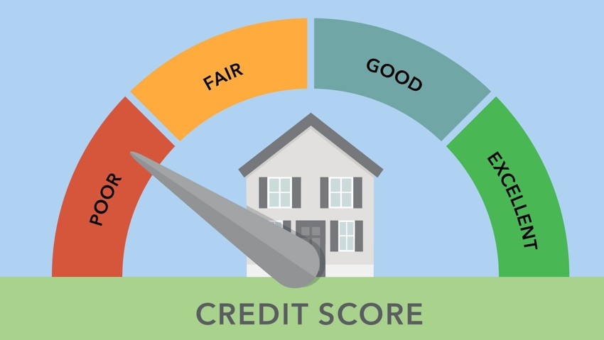 Why is the credit score important for availing loans