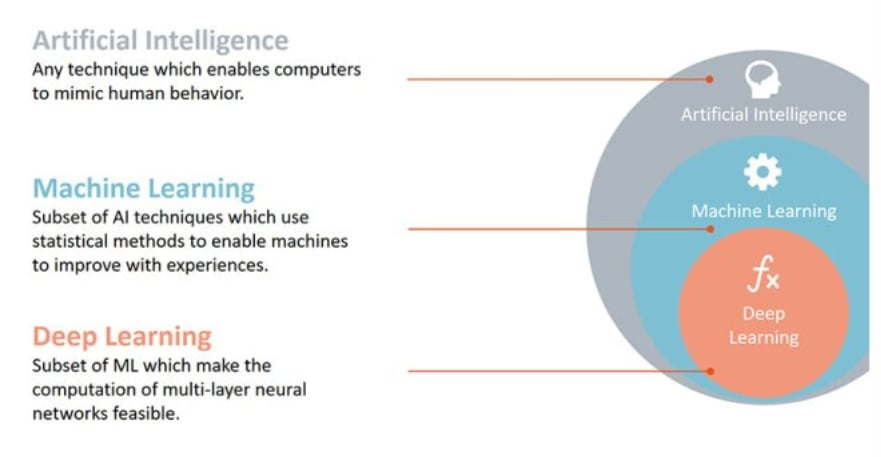 Important Skills Need To Acquire Or Brush Up On To Become A Successful AI Engineers