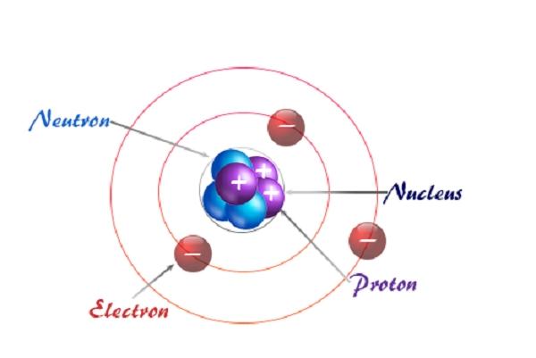 Dalton's Atomic Theory Explanation in Matter Surroundings