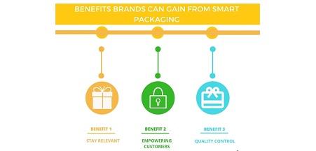 Smart Sleeve Boxes benefits