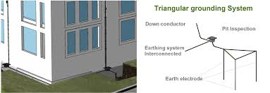 earthing system installation
