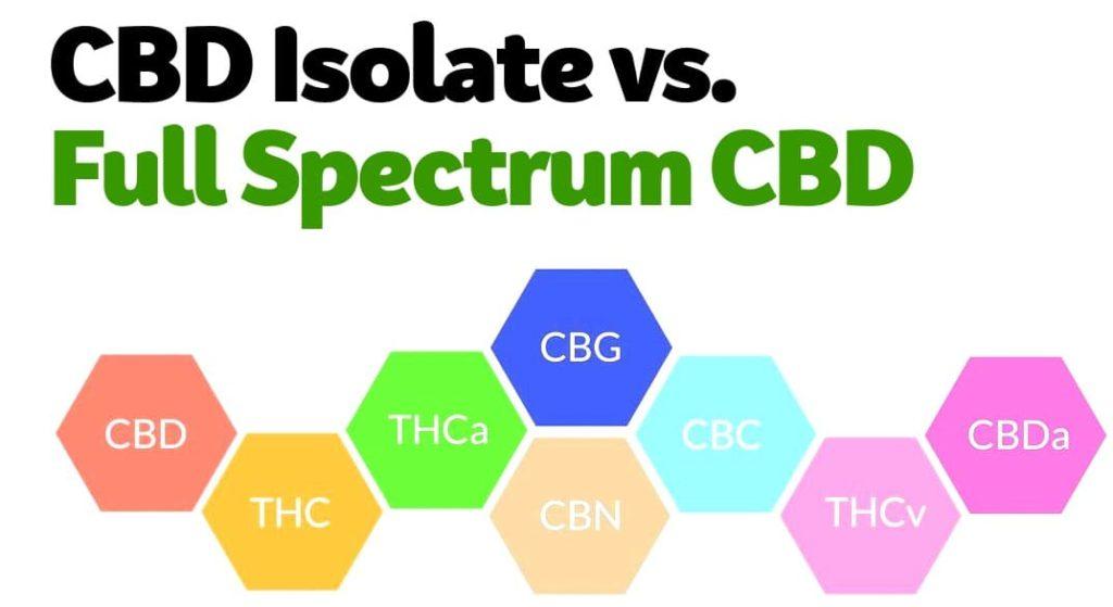 CBD Isolate versus Full Spectrum CBD