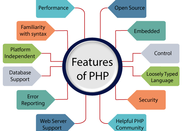 Features of PHP in web development
