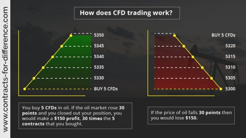 Introduction to CFD Trading